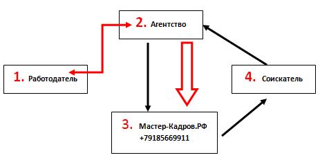 Сотрудничество с агентствами 50/50