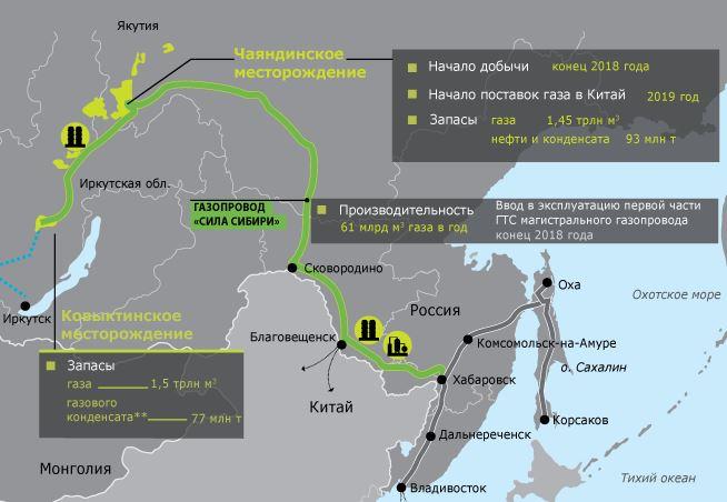 Сила Сибири работа Украинцем на Газпром вакансии